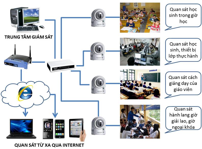 Có nên lựa chọn Camera quan sát không dây?